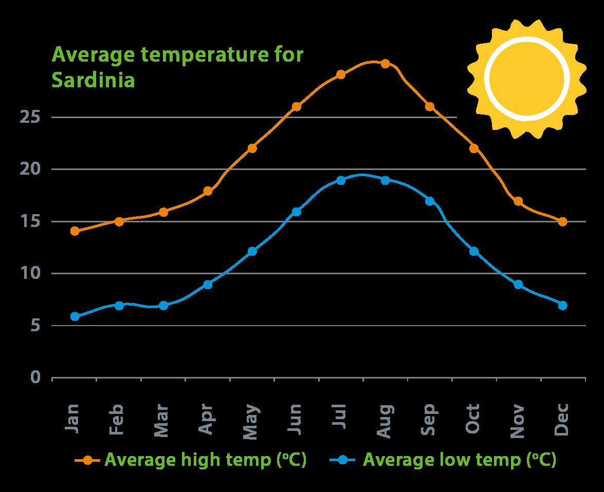 Clima de Cerdeña: Tiempo y temperaturas
